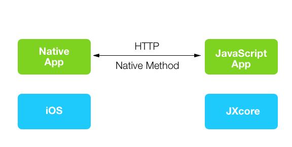 Hybird App Stack